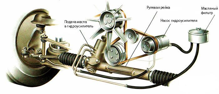 Схема гидроусилителя руля
