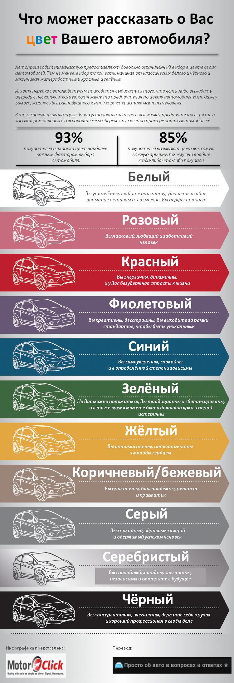 Определяем основные черты характера человека по цвету его автомобиля