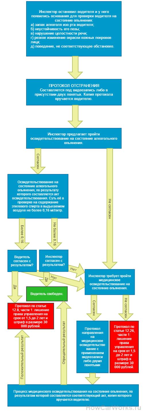 Каков порядок проведения освидетельствования на алкоголь и наркотики, когда составляются протоколы и акты и от чего можно отказаться?