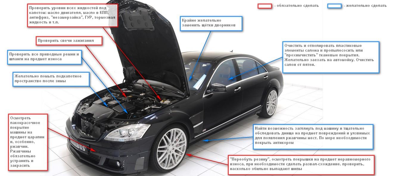 Как подготовить автомобиль к весне: что и где проверить, что заменить и долить?