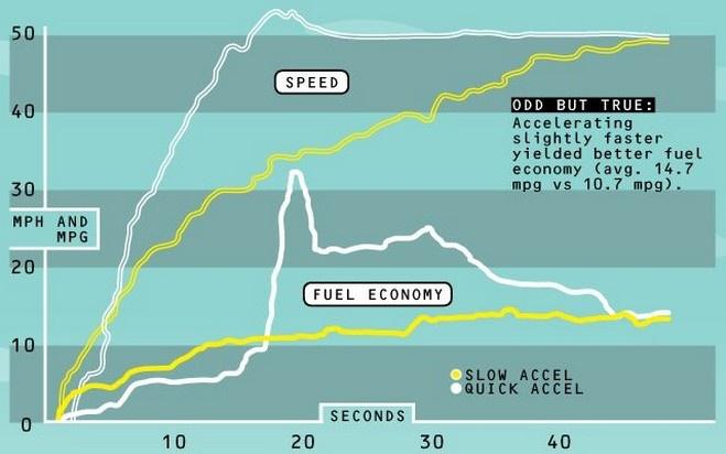 Экономия топлива при движении в гору