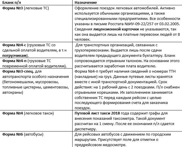 Изображение - Новые правила заполнения заполнения путевых листов в 2019 году putevoylist