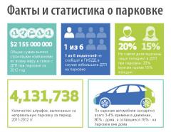 Факты и статистические данные о парковке автомобиля