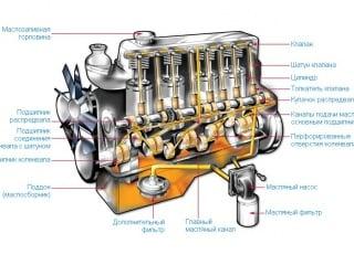Как работает система смазки мотора и из каких компонентов она состоит?