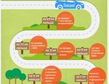 Какие приборы и агрегаты насколько увеличивают расход топлива?